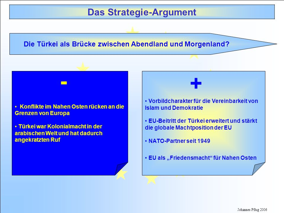 - + Das Strategie-Argument