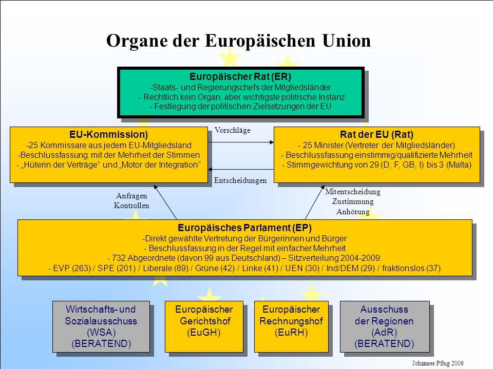 Organe der Europäischen Union Europäisches Parlament (EP)