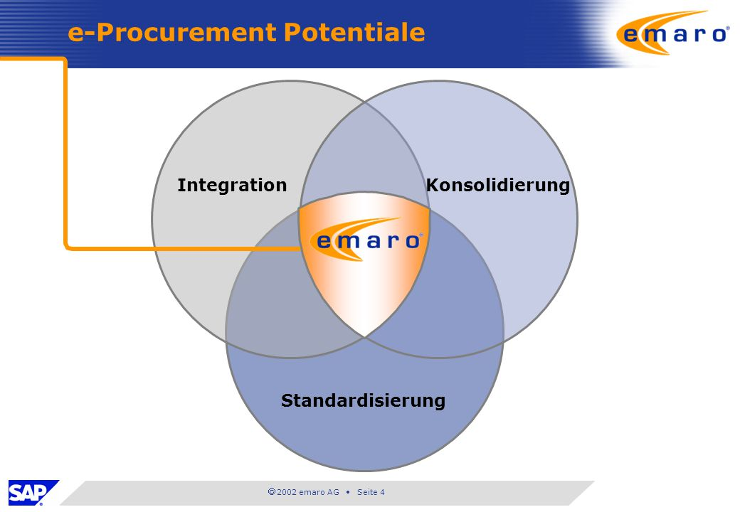 e-Procurement Potentiale