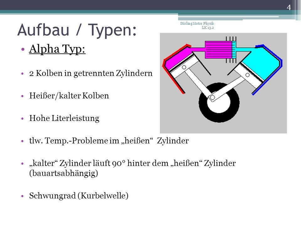 Aufbau / Typen: Alpha Typ: 2 Kolben in getrennten Zylindern