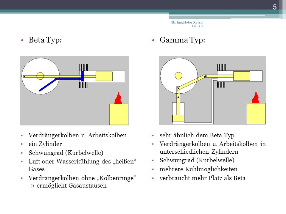Beta Typ: Gamma Typ: Verdrängerkolben u. Arbeitskolben ein Zylinder