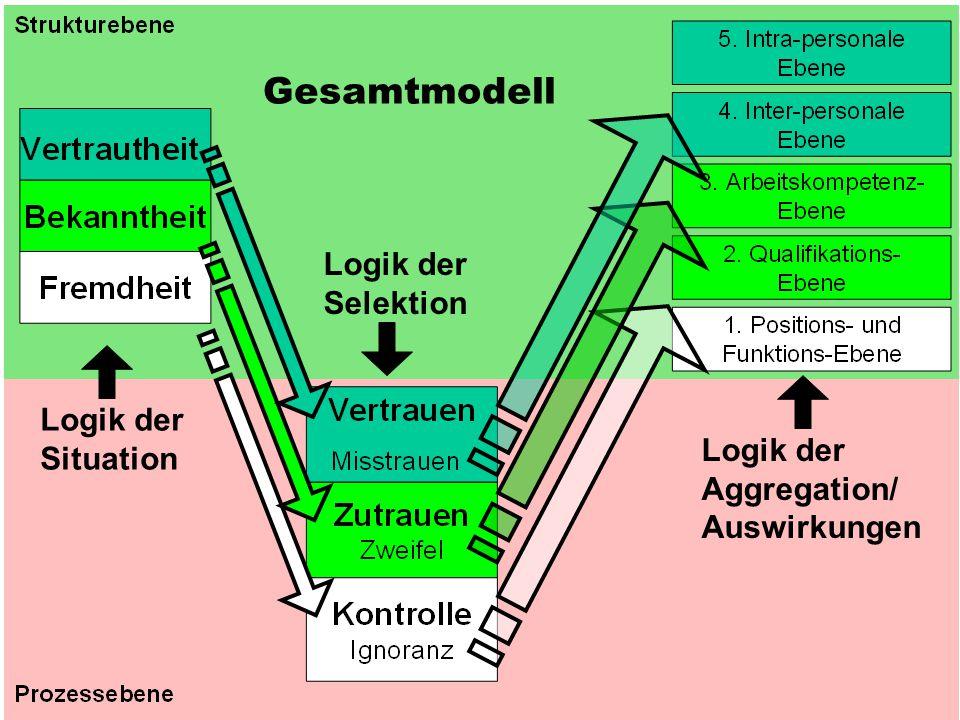Gesamtmodell Logik der Selektion Logik der Situation