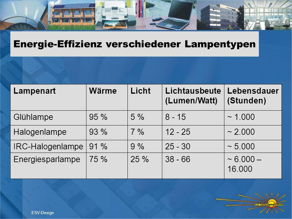Energie-Effizienz verschiedener Lampentypen