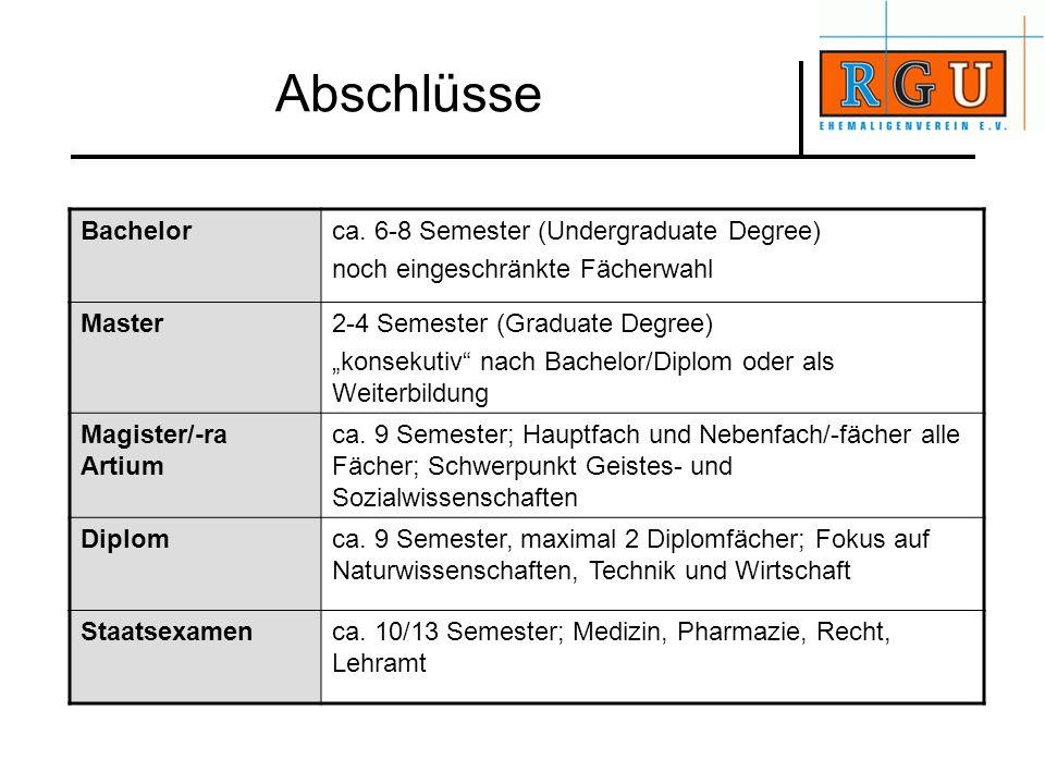 Abschlüsse Bachelor ca. 6-8 Semester (Undergraduate Degree)