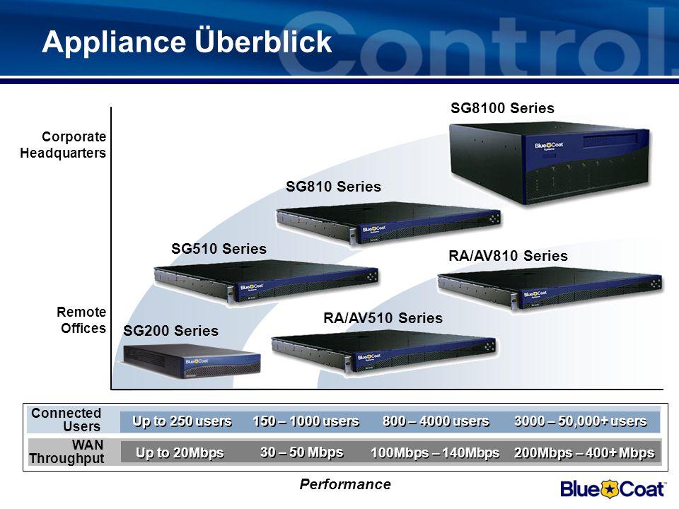 Appliance Überblick SG8100 Series SG810 Series SG510 Series