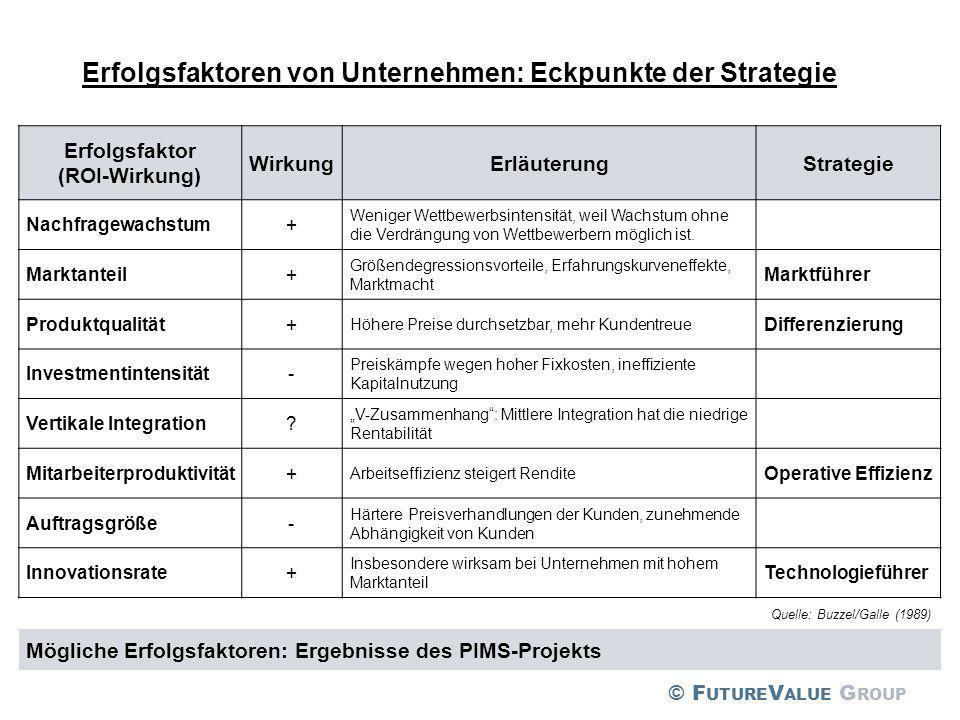Erfolgsfaktoren von Unternehmen: Eckpunkte der Strategie