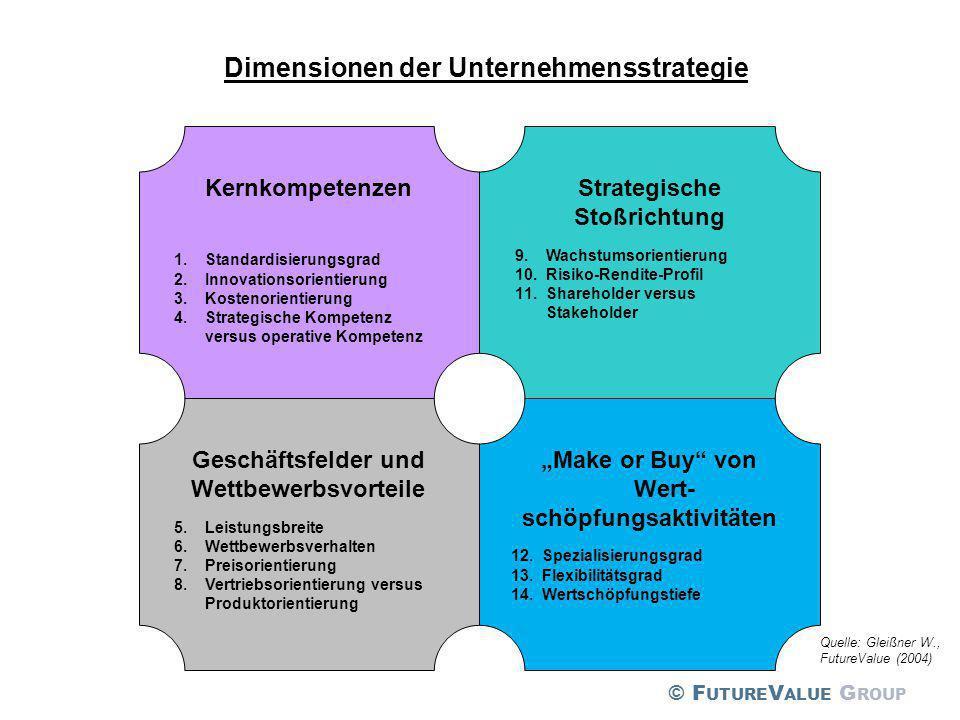 Dimensionen der Unternehmensstrategie