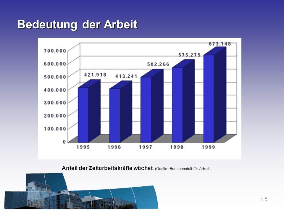 Anteil der Zeitarbeitskräfte wächst (Quelle: Bndesanstalt für Arbeit)