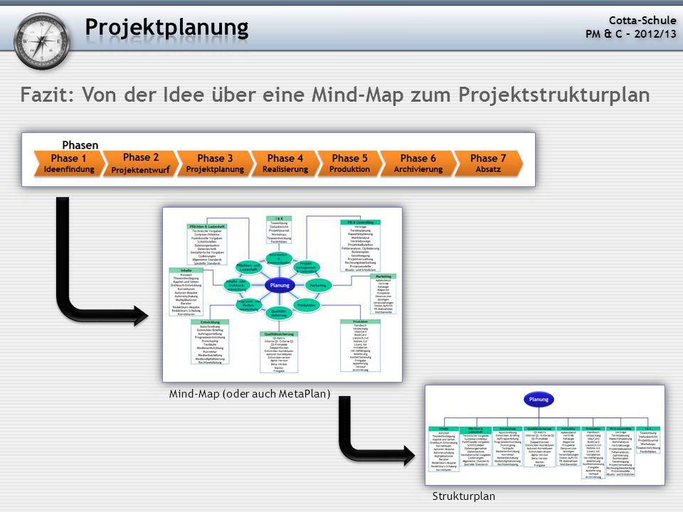Projektplanung Cotta-Schule. PM & C – 2012/13. Fazit: Von der Idee über eine Mind-Map zum Projektstrukturplan.