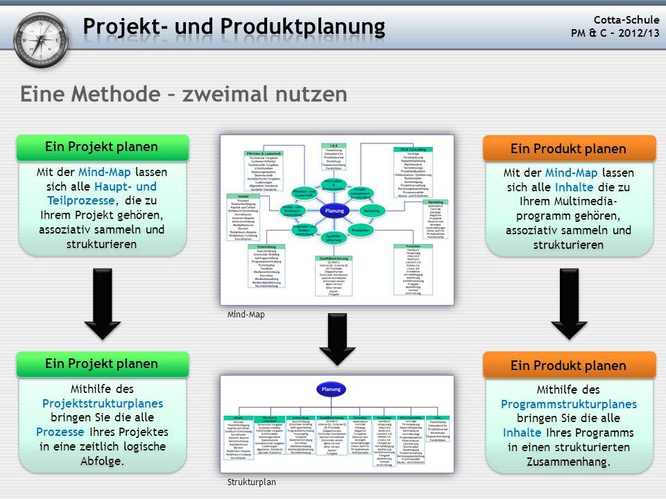 Projekt- und Produktplanung