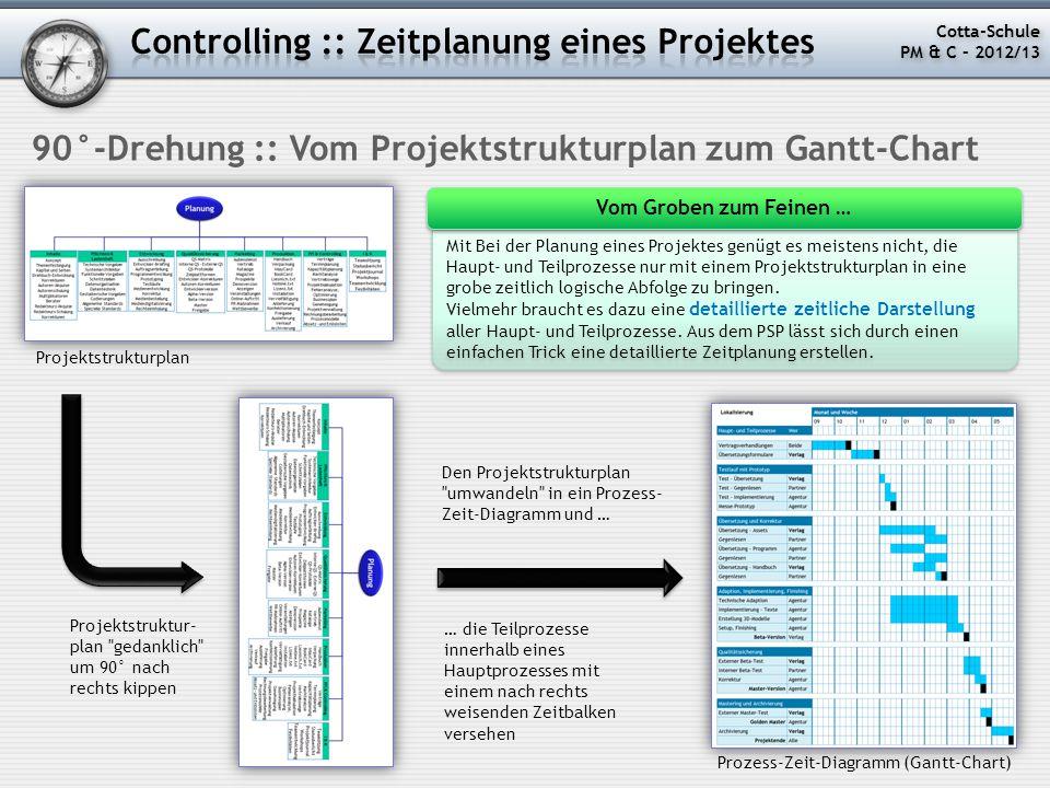 Controlling :: Zeitplanung eines Projektes
