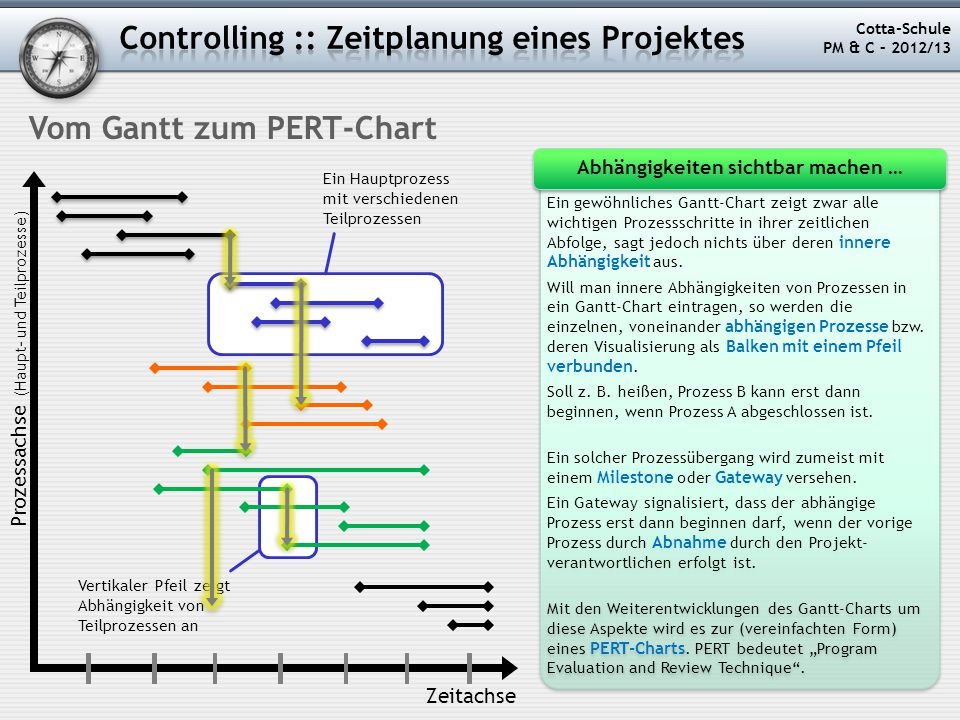 Projektmanagement controlling der kurs cotta schule for Schule grafik