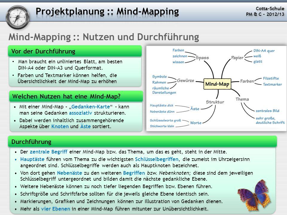 Projektplanung :: Mind-Mapping