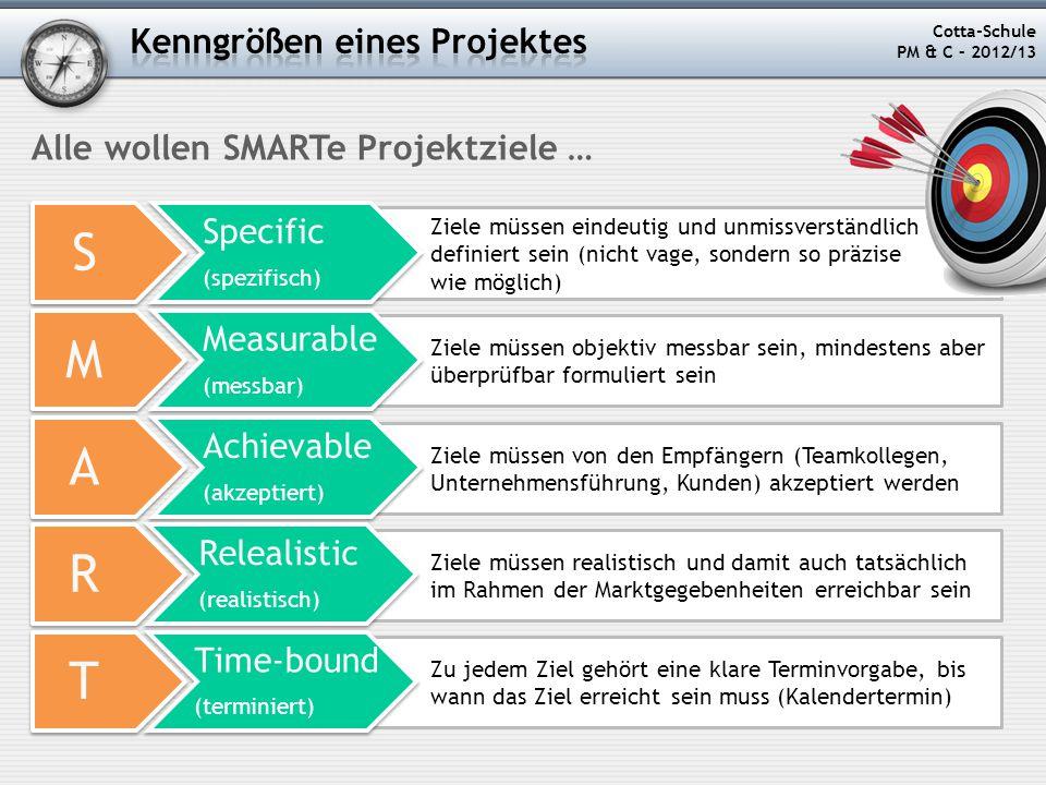 S M A R T Kenngrößen eines Projektes Alle wollen SMARTe Projektziele …