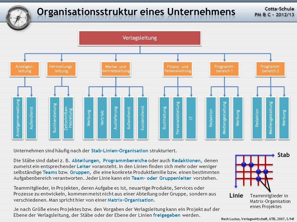 Organisationsstruktur eines Unternehmens
