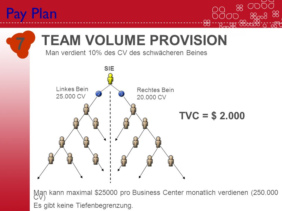 7 Pay Plan TEAM VOLUME PROVISION TVC = $ 2.000 SIE