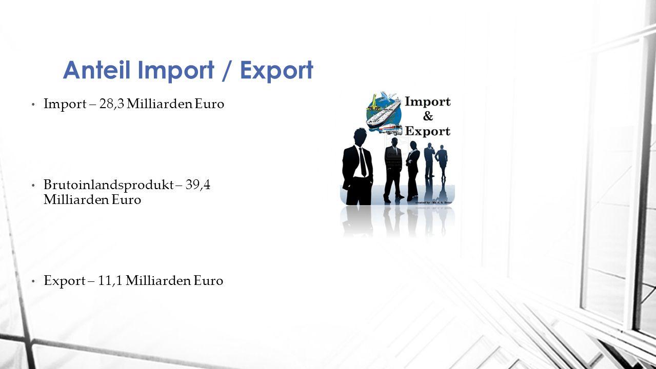 Anteil Import / Export Import – 28,3 Milliarden Euro