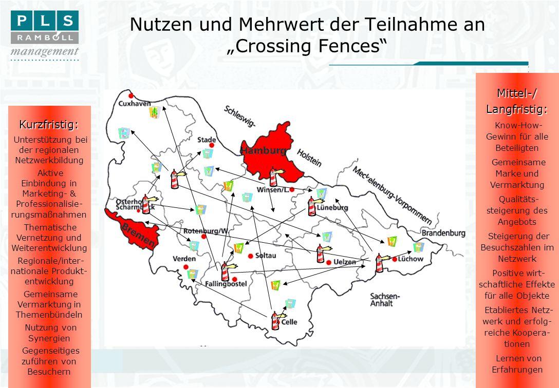 """Nutzen und Mehrwert der Teilnahme an """"Crossing Fences"""