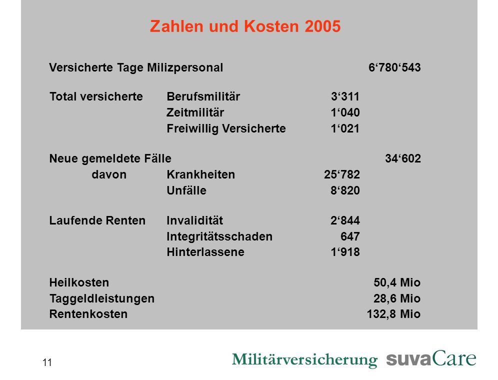 Zahlen und Kosten 2005 Versicherte Tage Milizpersonal 6'780'543
