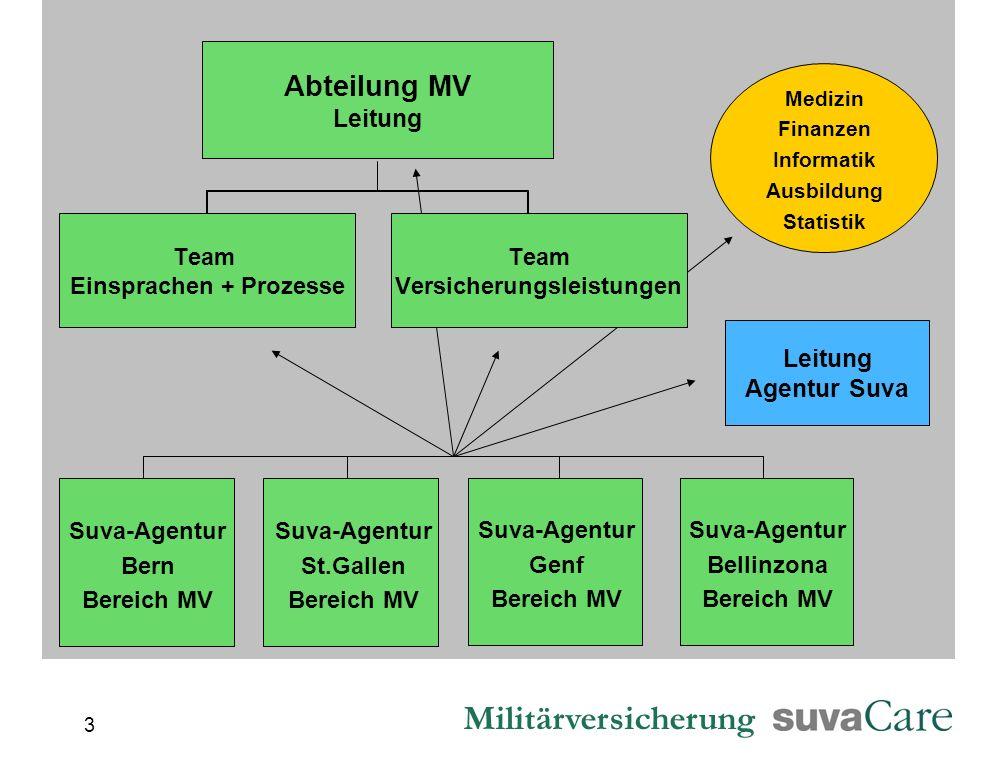 Leitung Agentur Suva Suva-Agentur Genf Bereich MV Suva-Agentur