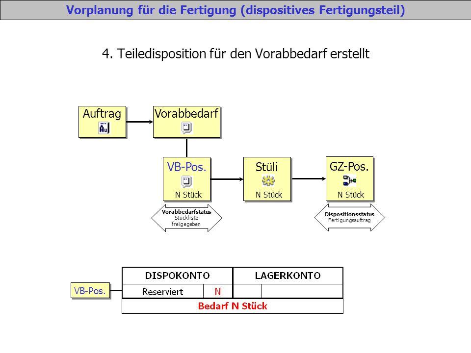 4. Teiledisposition für den Vorabbedarf erstellt