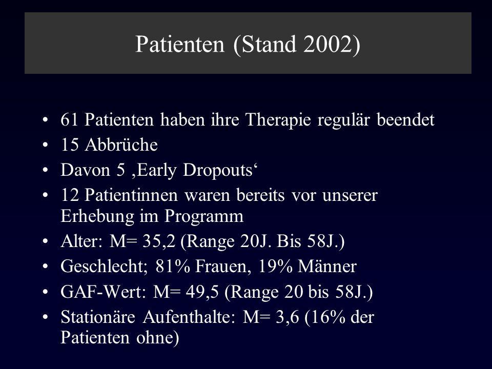 Patienten (Stand 2002) 61 Patienten haben ihre Therapie regulär beendet. 15 Abbrüche. Davon 5 'Early Dropouts'