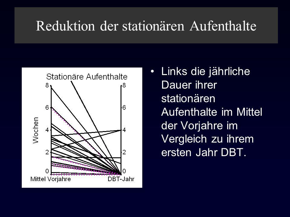 Reduktion der stationären Aufenthalte