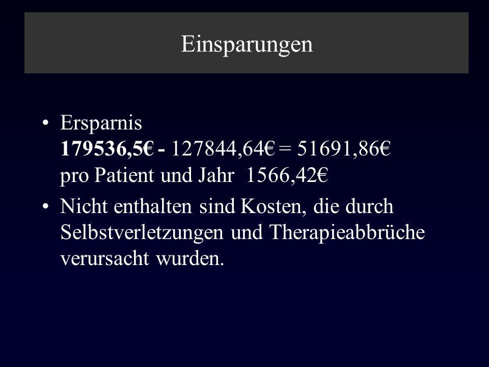Einsparungen Ersparnis 179536,5€ - 127844,64€ = 51691,86€ pro Patient und Jahr 1566,42€