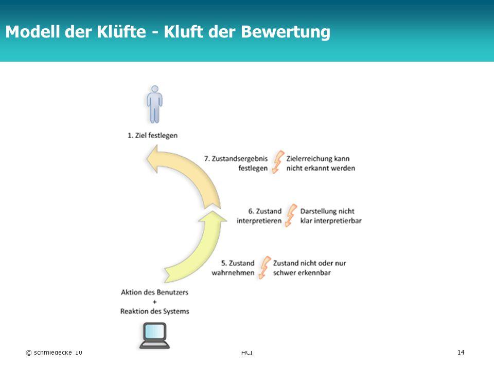 Modell der Klüfte - Kluft der Bewertung