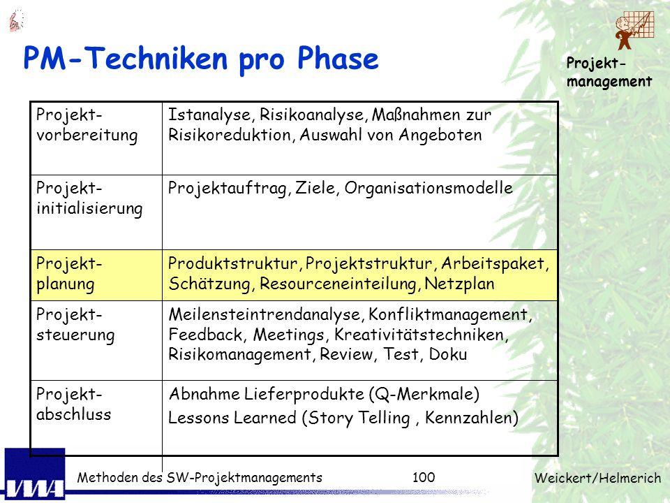 PM-Techniken pro Phase