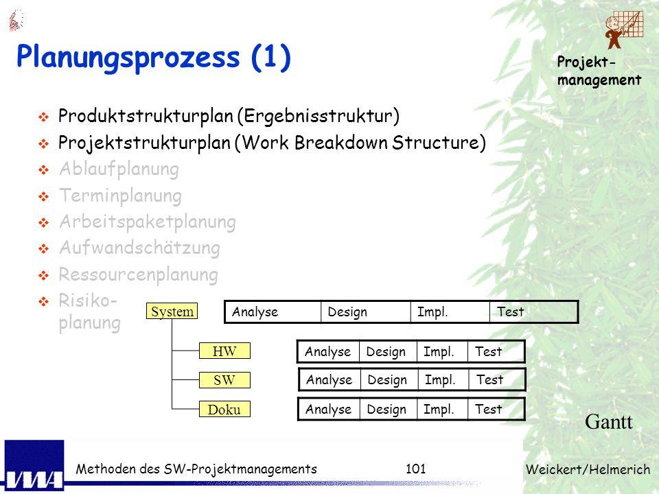 Planungsprozess (1) Gantt Produktstrukturplan (Ergebnisstruktur)