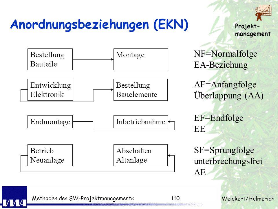 Anordnungsbeziehungen (EKN)