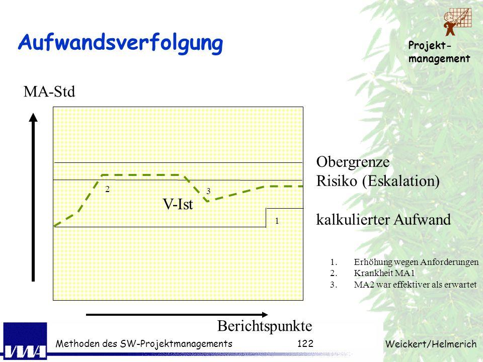 Aufwandsverfolgung MA-Std V-Ist Obergrenze Risiko (Eskalation)