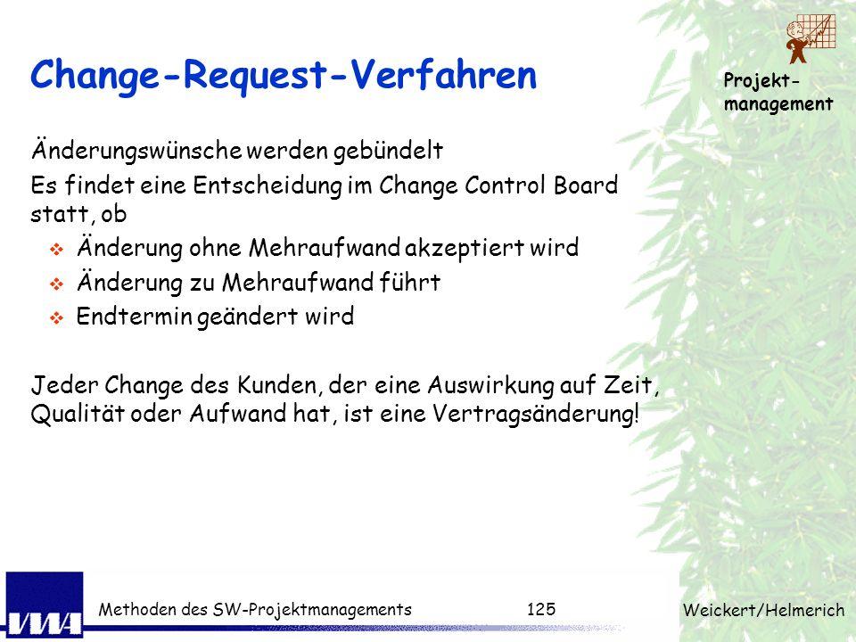 Change-Request-Verfahren