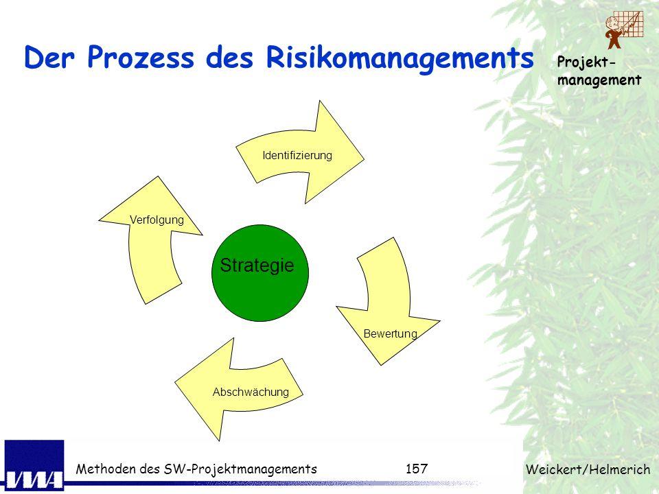 Der Prozess des Risikomanagements