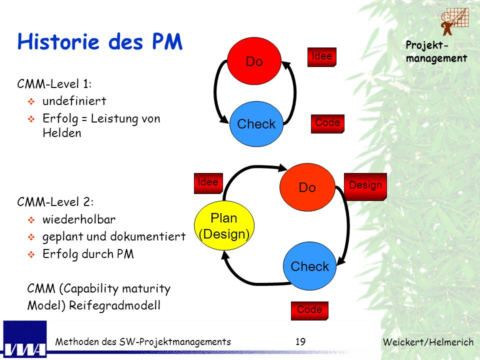 Historie des PM Do Check Do Plan (Design) Check CMM-Level 1: