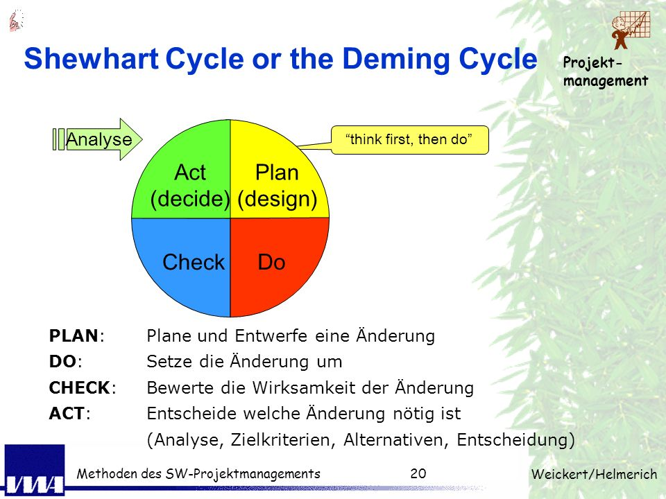 Shewhart Cycle or the Deming Cycle