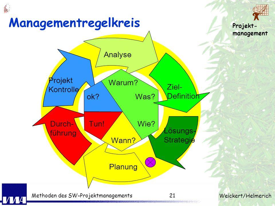 Managementregelkreis