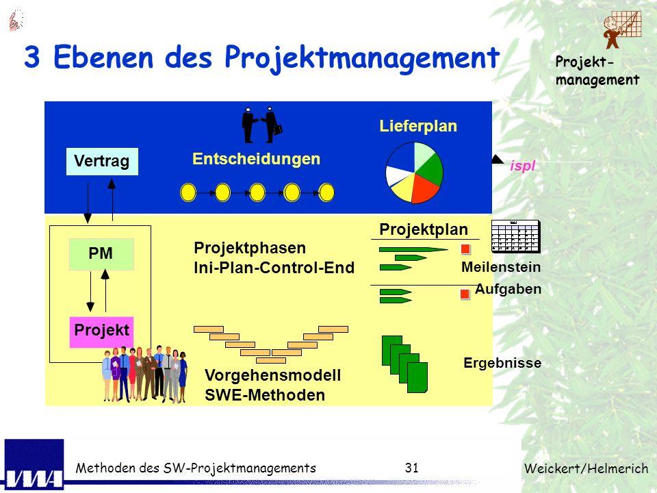 3 Ebenen des Projektmanagement