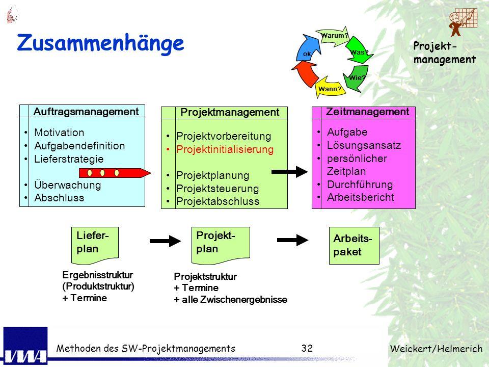Zusammenhänge Auftragsmanagement Projektmanagement Zeitmanagement