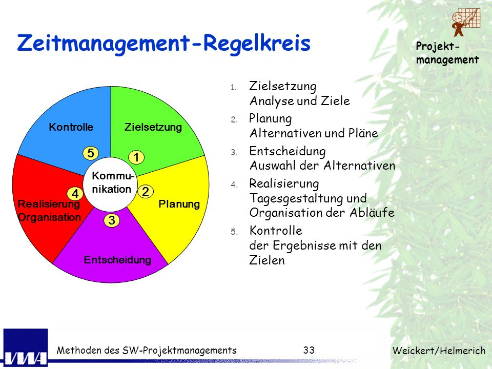 Zeitmanagement-Regelkreis