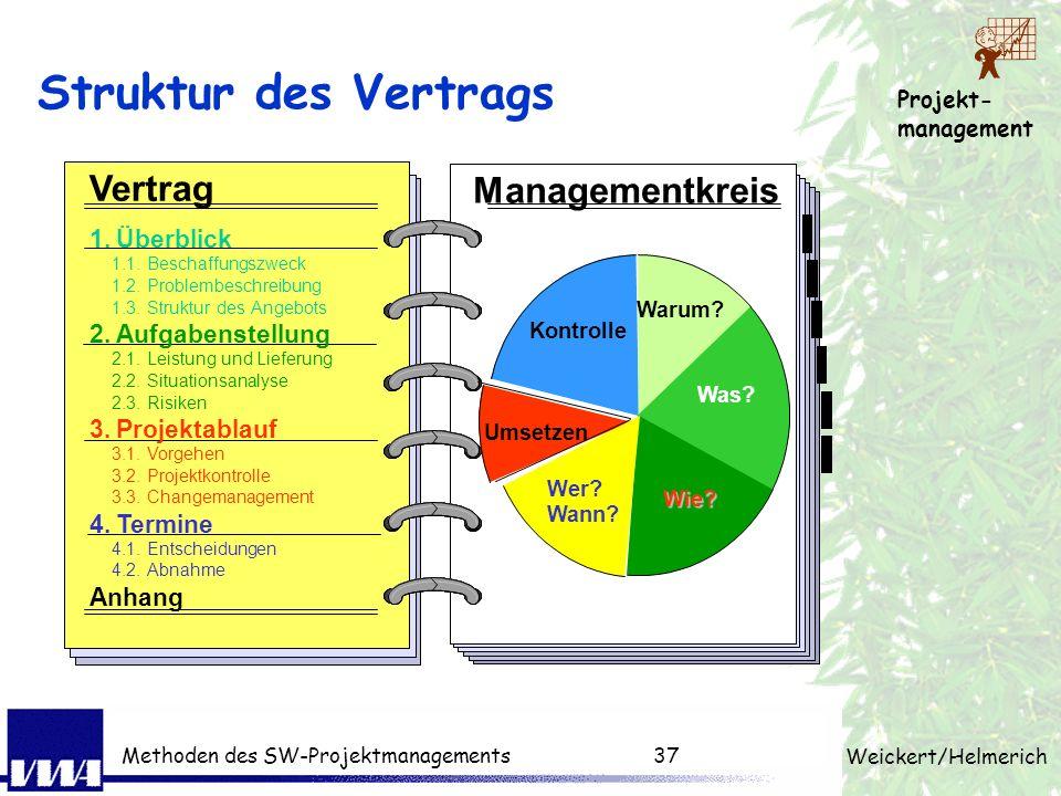 Struktur des Vertrags Vertrag Managementkreis Task 1. Überblick 2.