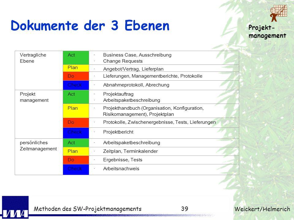 Dokumente der 3 Ebenen Methoden des SW-Projektmanagements 39