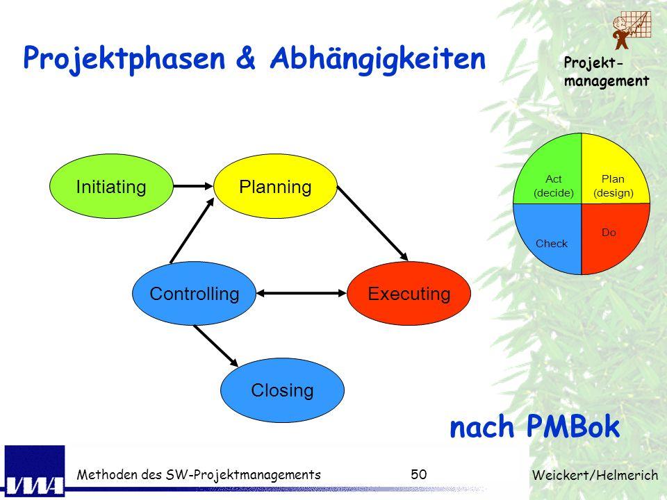 Projektphasen & Abhängigkeiten