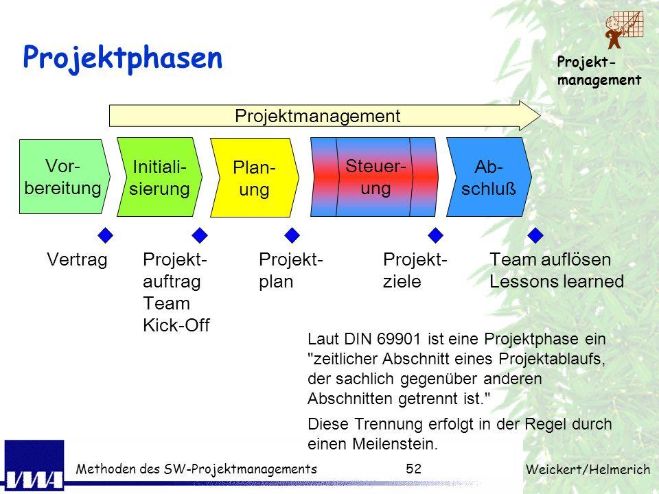 Projektphasen Projektmanagement Vor- bereitung Initiali- sierung Plan-