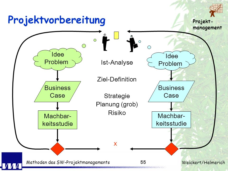 Projektvorbereitung Idee Problem Ist-Analyse Ziel-Definition Strategie