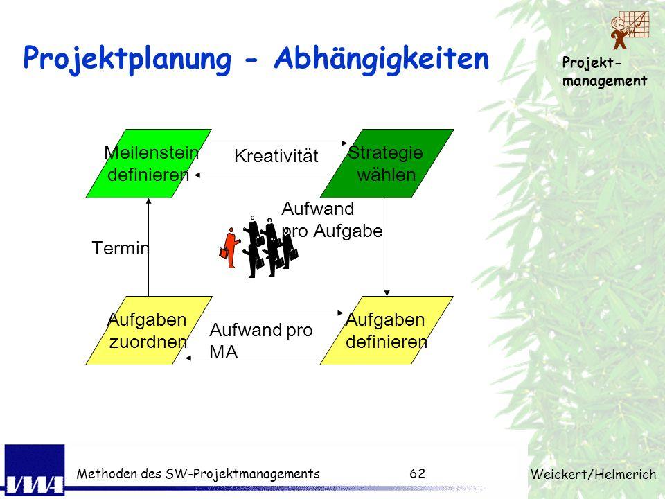 Projektplanung - Abhängigkeiten