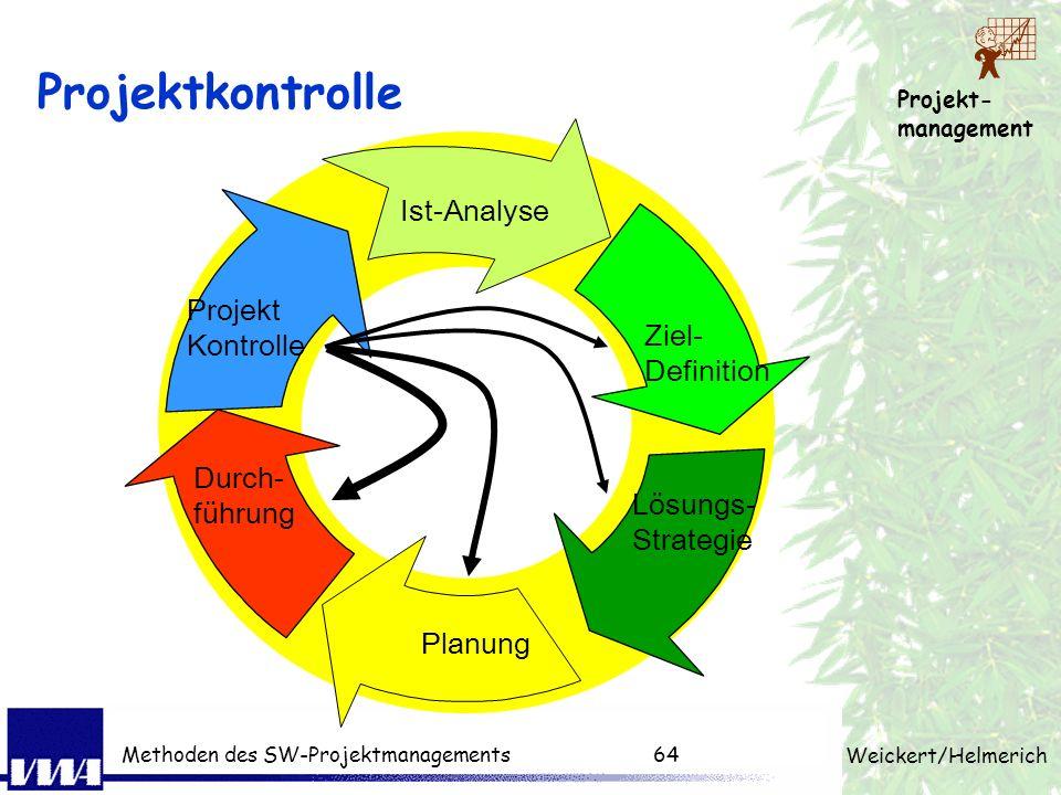 Projektkontrolle Ist-Analyse Projekt Kontrolle Ziel- Definition Durch-