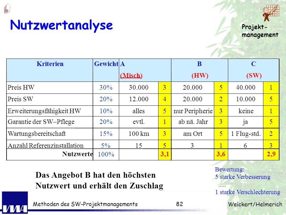 Nutzwertanalyse Kriterien. Gewicht. A. B. C. (Misch) (HW) (SW) Preis HW. 30% 30.000. 3. 20.000.
