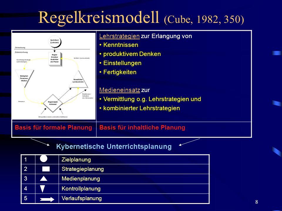 Regelkreismodell (Cube, 1982, 350)
